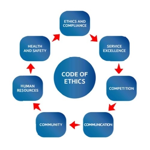 corporate codes of ethics and the Our corporate governance guidelines (guidelines) are reviewed annually by the board and were last amended on december 6, 2016 these guidelines, along with the committee charters , code of conduct , our commitment concerning advertising to children (us) and other governance materials, are available on this website.