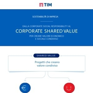 Telecom Italia: Corporate Shared Value - Infografica